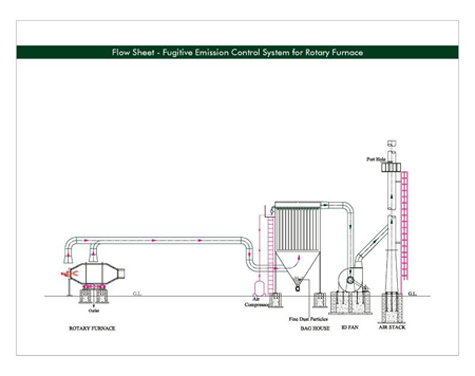 Fugitive Emission Control Device For Rotary Furnace