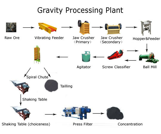 Gravity Processing Plant