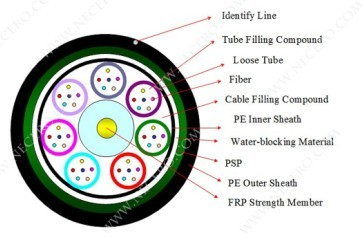 Gyfty53 Optical Fiber Cable