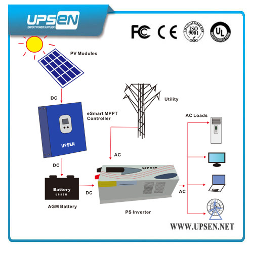 Low Frequency Single Phase Dc Ac Power Inverter With Psw7