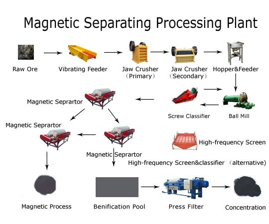 Magnetic Separating Processing Plant