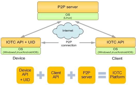 P2p Point To Platform Service