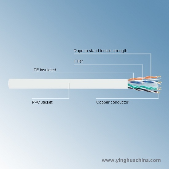 Round Cable Utp 6 Types Of Local Area Network W43 Data 4 Pairs Pvc
