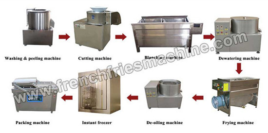 Small Scale Frozen French Fries Production Line