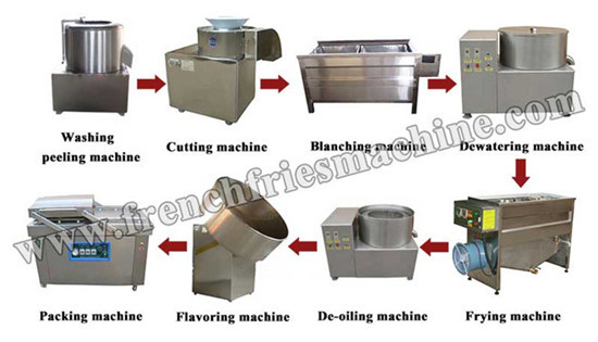 Small Scale Potato Chips Production Line